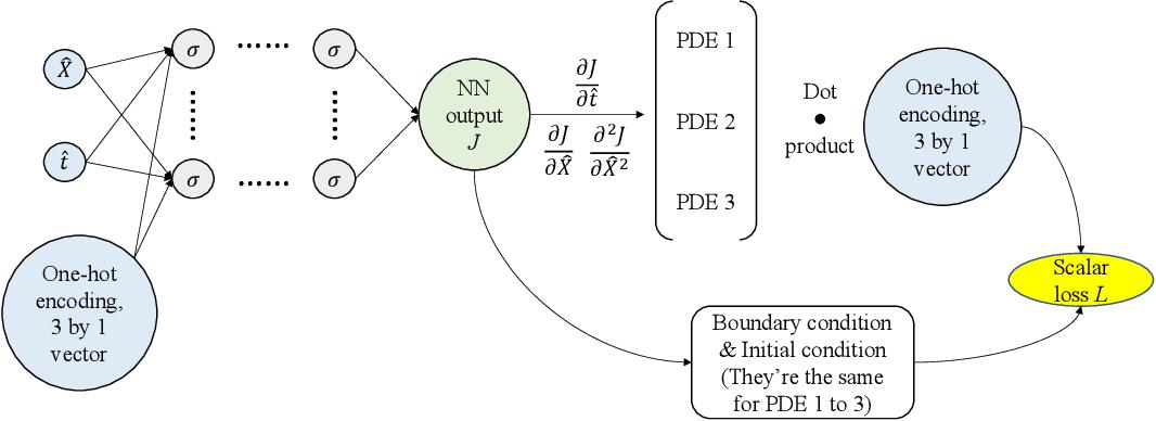 Figure 1 for Multi-Constitutive Neural Network for Large Deformation Poromechanics Problem