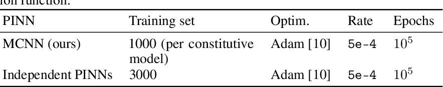 Figure 2 for Multi-Constitutive Neural Network for Large Deformation Poromechanics Problem