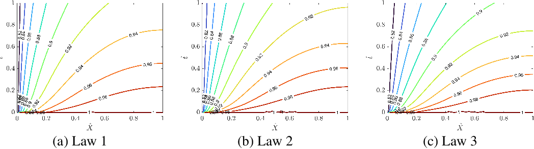 Figure 3 for Multi-Constitutive Neural Network for Large Deformation Poromechanics Problem