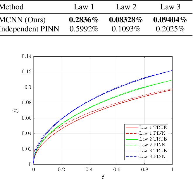 Figure 4 for Multi-Constitutive Neural Network for Large Deformation Poromechanics Problem