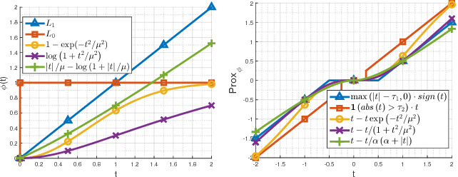 Figure 1 for Deeply Aggregated Alternating Minimization for Image Restoration