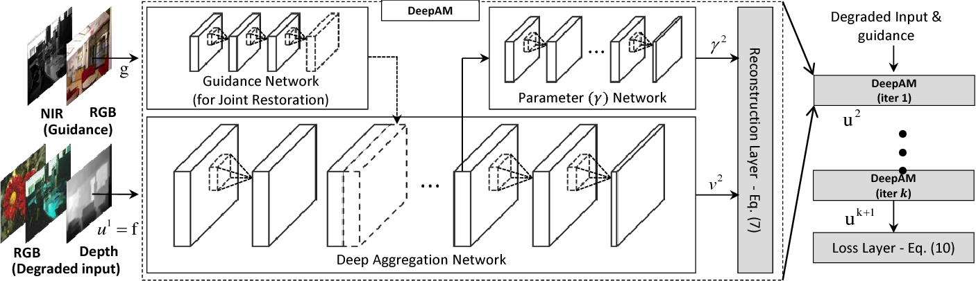 Figure 4 for Deeply Aggregated Alternating Minimization for Image Restoration