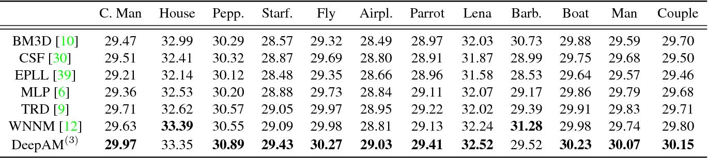 Figure 2 for Deeply Aggregated Alternating Minimization for Image Restoration