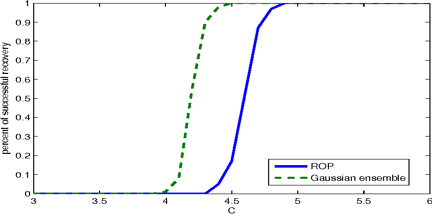 Figure 1 for ROP: Matrix recovery via rank-one projections