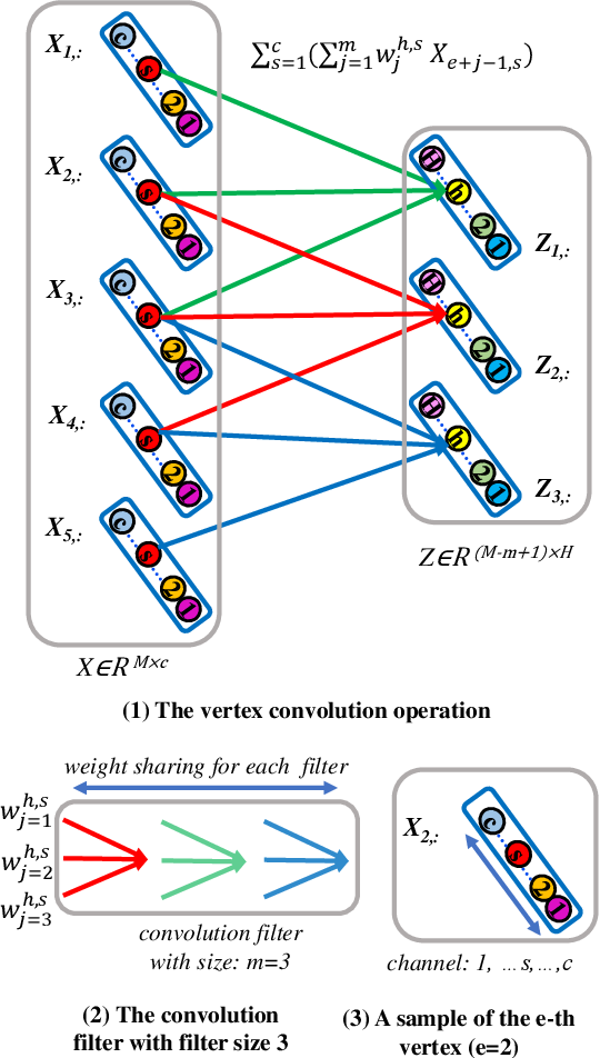 Figure 1 for Learning Vertex Convolutional Networks for Graph Classification