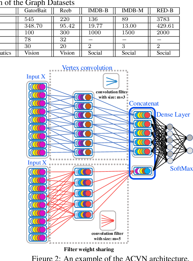 Figure 4 for Learning Vertex Convolutional Networks for Graph Classification