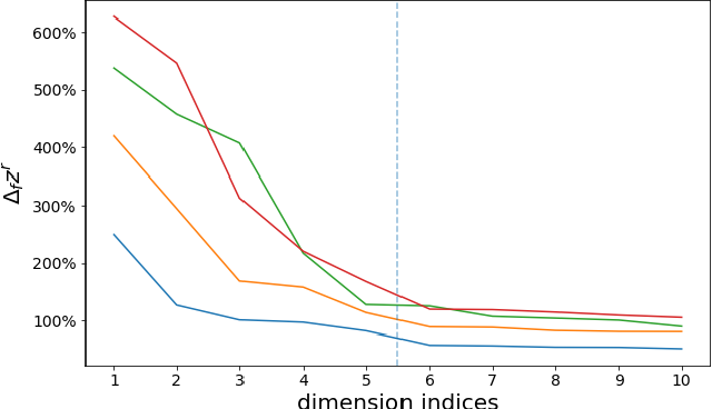Figure 4 for Inspecting and Interacting with Meaningful Music Representations using VAE