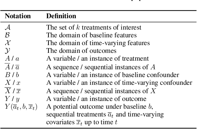 Figure 2 for DeepRite: Deep Recurrent Inverse TreatmEnt Weighting for Adjusting Time-varying Confounding in Modern Longitudinal Observational Data