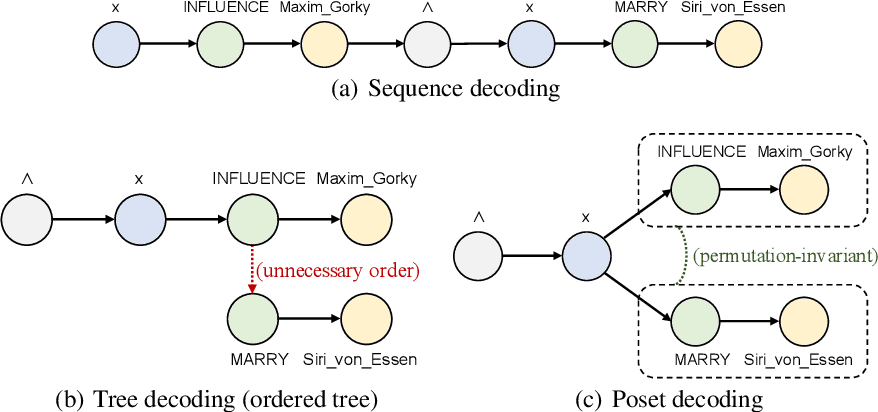 Figure 1 for Hierarchical Poset Decoding for Compositional Generalization in Language