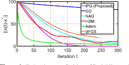 Figure 1 for On Accelerating Distributed Convex Optimizations