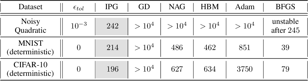 Figure 2 for On Accelerating Distributed Convex Optimizations