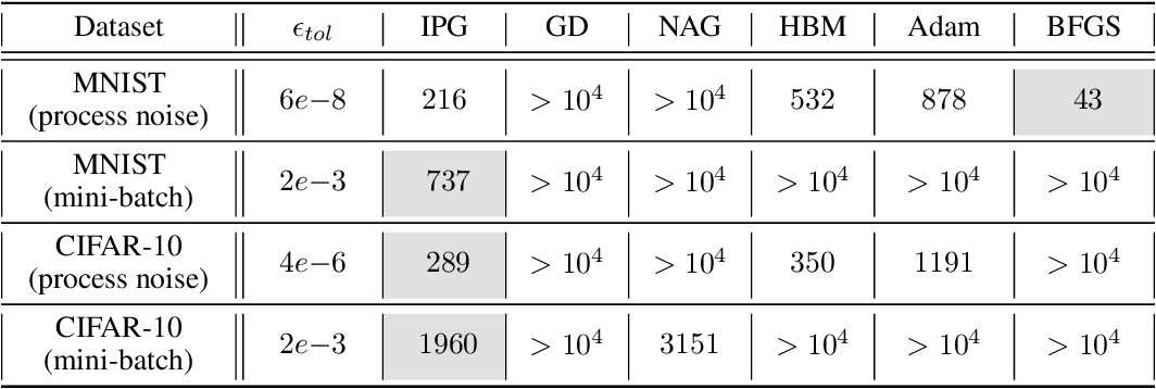 Figure 3 for On Accelerating Distributed Convex Optimizations