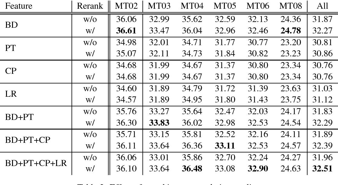 Figure 2 for Prior Knowledge Integration for Neural Machine Translation using Posterior Regularization