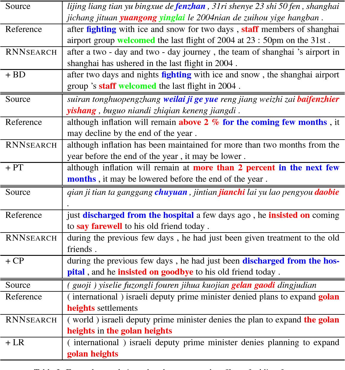 Figure 3 for Prior Knowledge Integration for Neural Machine Translation using Posterior Regularization