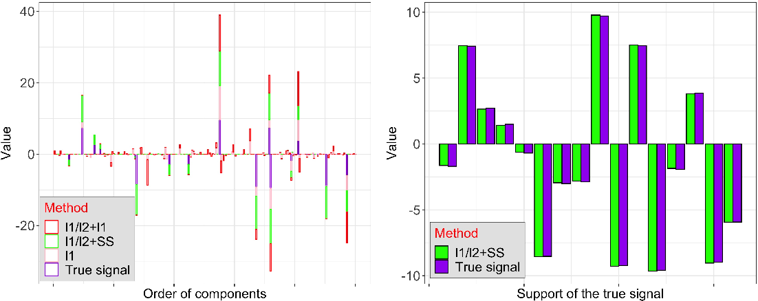 Figure 3 for Analysis of The Ratio of $\ell_1$ and $\ell_2$ Norms in Compressed Sensing