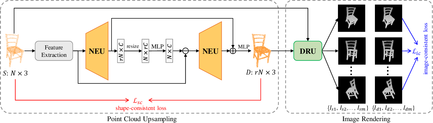 Figure 1 for SSPU-Net: Self-Supervised Point Cloud Upsampling via Differentiable Rendering