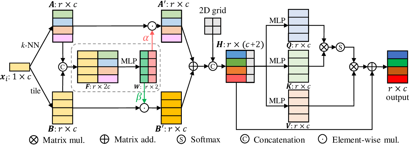 Figure 3 for SSPU-Net: Self-Supervised Point Cloud Upsampling via Differentiable Rendering
