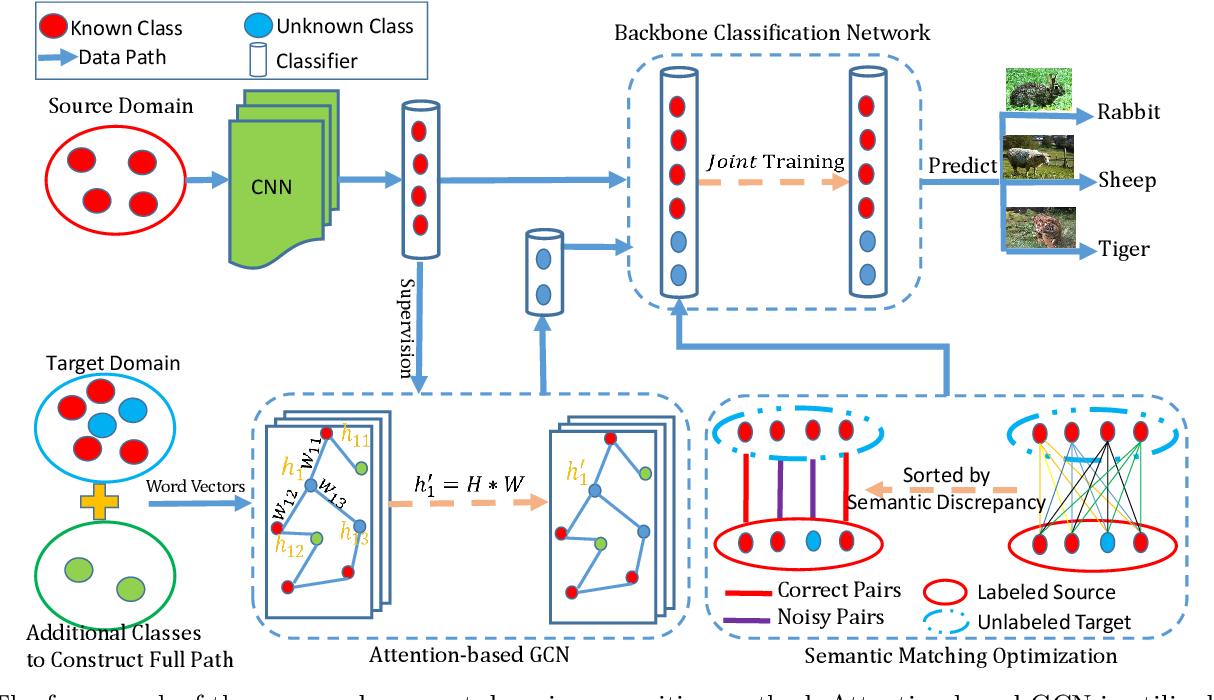 Figure 2 for Open Set Domain Recognition via Attention-Based GCN and Semantic Matching Optimization
