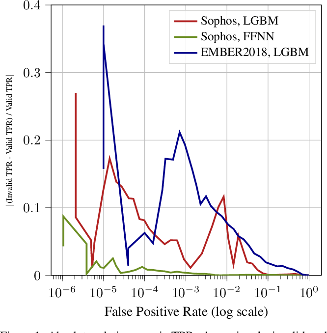 Figure 1 for Leveraging Uncertainty for Improved Static Malware Detection Under Extreme False Positive Constraints
