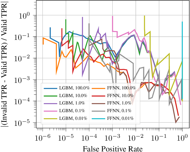 Figure 3 for Leveraging Uncertainty for Improved Static Malware Detection Under Extreme False Positive Constraints