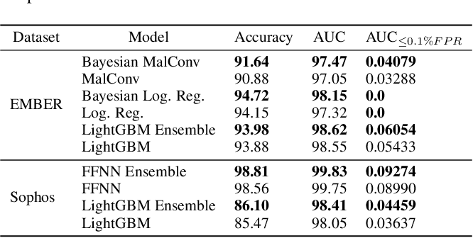 Figure 2 for Leveraging Uncertainty for Improved Static Malware Detection Under Extreme False Positive Constraints