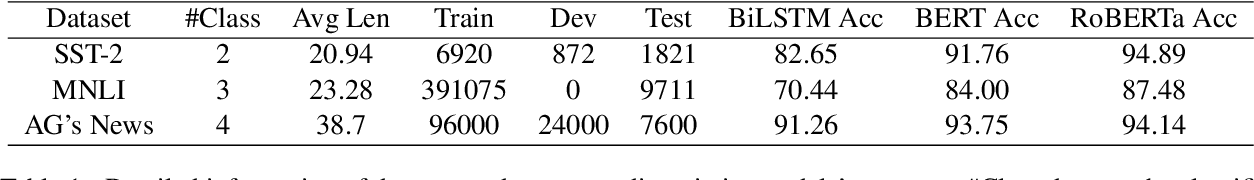Figure 2 for Multi-granularity Textual Adversarial Attack with Behavior Cloning