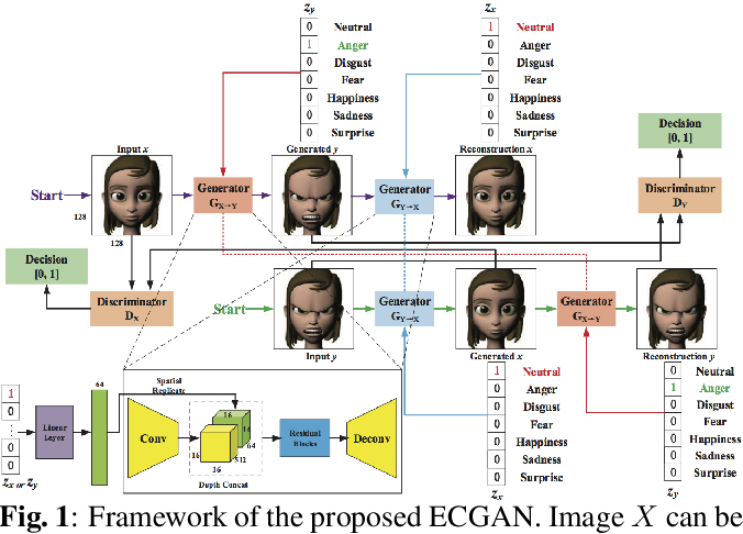 Figure 1 for Expression Conditional GAN for Facial Expression-to-Expression Translation