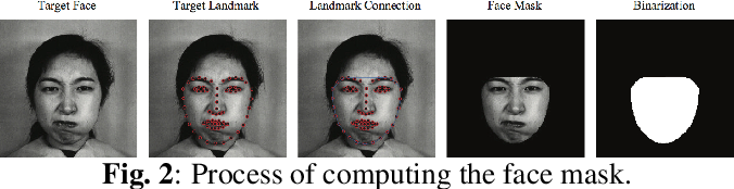 Figure 2 for Expression Conditional GAN for Facial Expression-to-Expression Translation