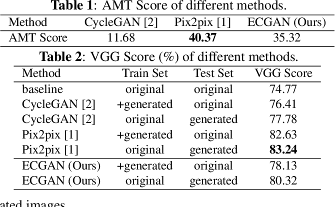 Figure 3 for Expression Conditional GAN for Facial Expression-to-Expression Translation