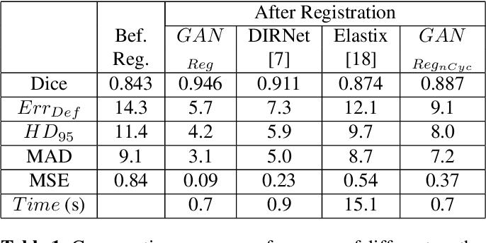 Figure 2 for Elastic Registration of Medical Images With GANs