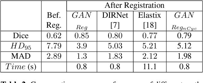 Figure 4 for Elastic Registration of Medical Images With GANs