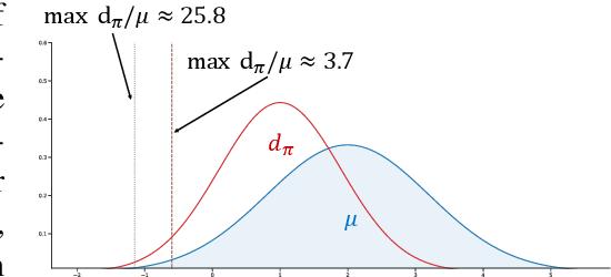 Figure 1 for Bellman-consistent Pessimism for Offline Reinforcement Learning