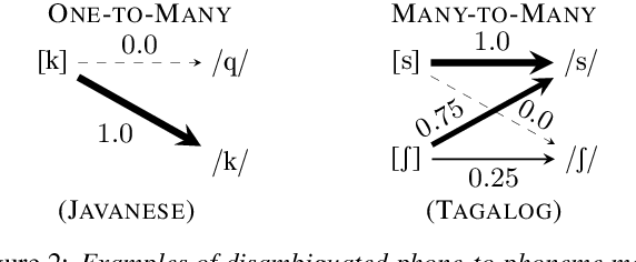 Figure 4 for Differentiable Allophone Graphs for Language-Universal Speech Recognition