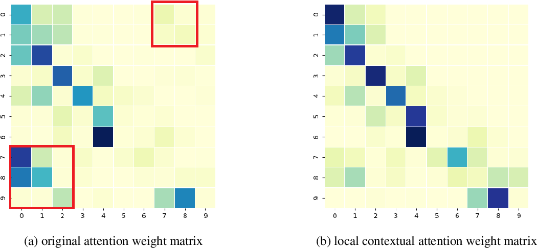 Figure 4 for Local Contextual Attention with Hierarchical Structure for Dialogue Act Recognition