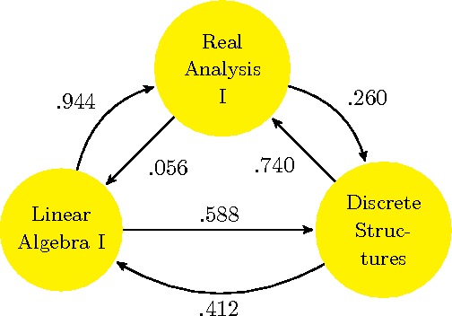 Figure 1 for Rank Aggregation for Course Sequence Discovery