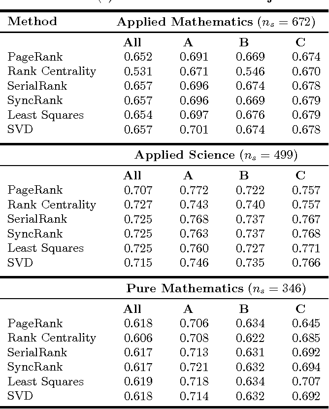 Figure 2 for Rank Aggregation for Course Sequence Discovery