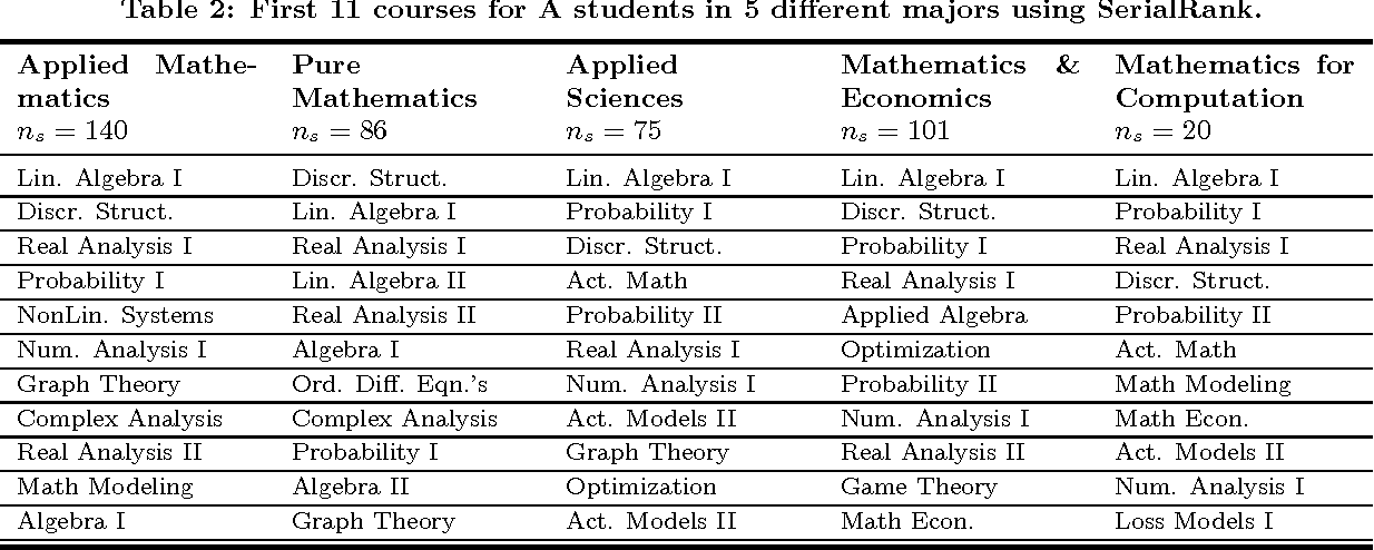Figure 4 for Rank Aggregation for Course Sequence Discovery