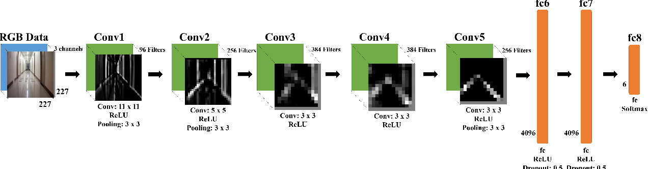 Figure 3 for Deep Neural Network for Real-Time Autonomous Indoor Navigation