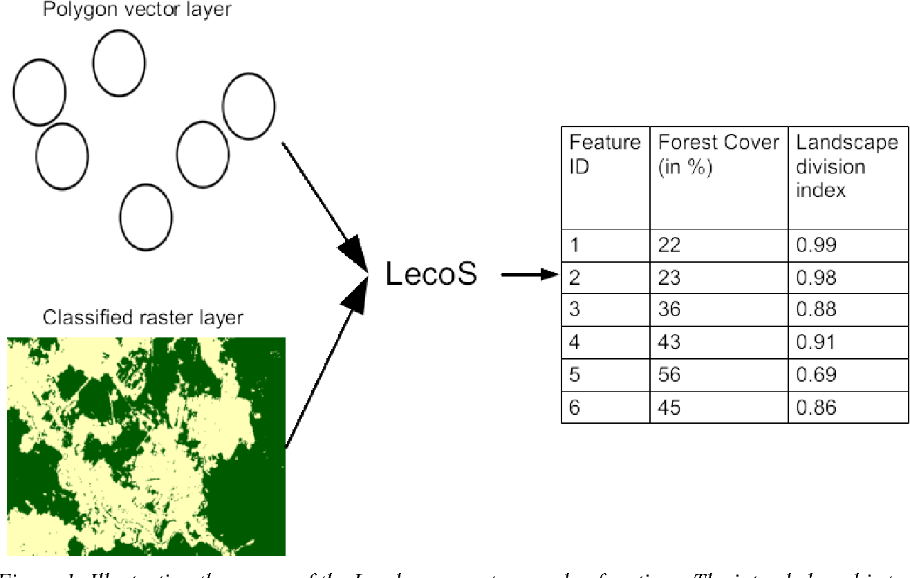 Figure 1 from LecoS-A QGIS plugin for automated landscape ecology