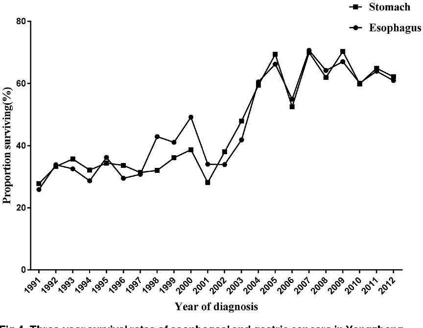 Long Term Trends And Survival Analysis Of Esophageal And Gastric