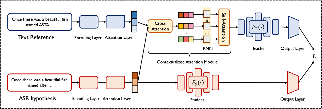 Figure 2 for Contextualized Attention-based Knowledge Transfer for Spoken Conversational Question Answering