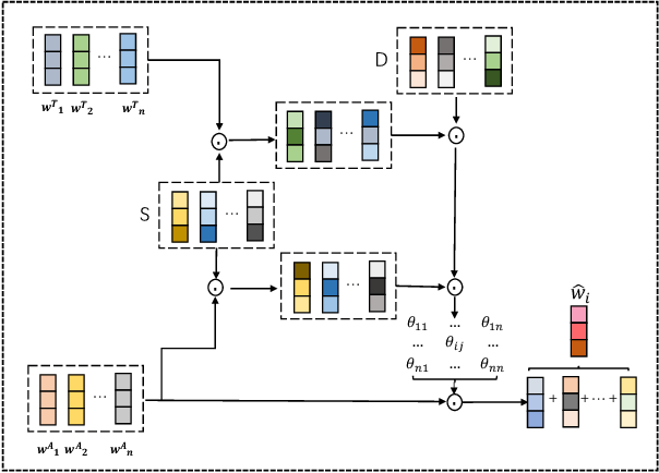 Figure 3 for Contextualized Attention-based Knowledge Transfer for Spoken Conversational Question Answering