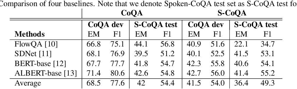 Figure 4 for Contextualized Attention-based Knowledge Transfer for Spoken Conversational Question Answering