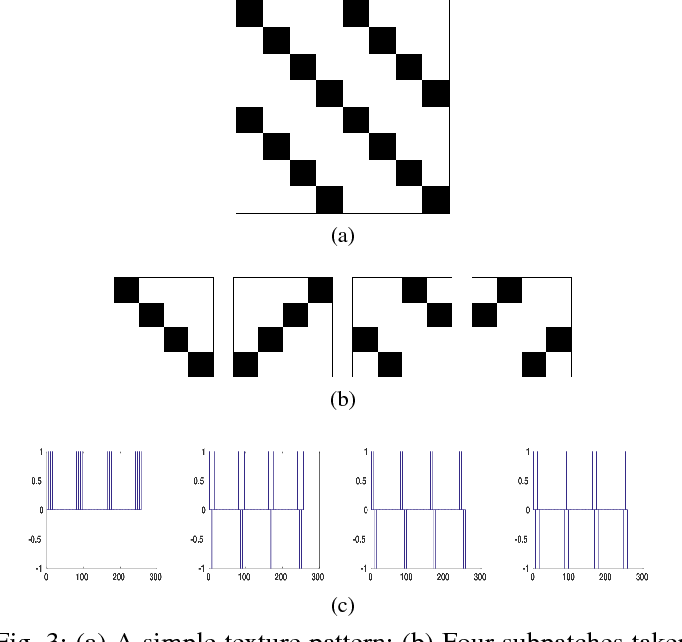 Figure 2 for Data Representation using the Weyl Transform