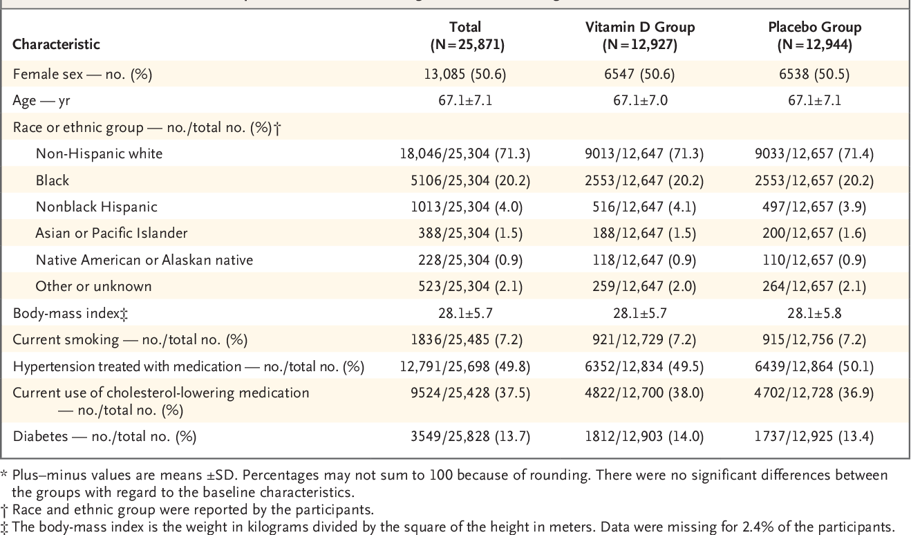 Vitamin D Supplements and Prevention of Cancer and Cardiovascular