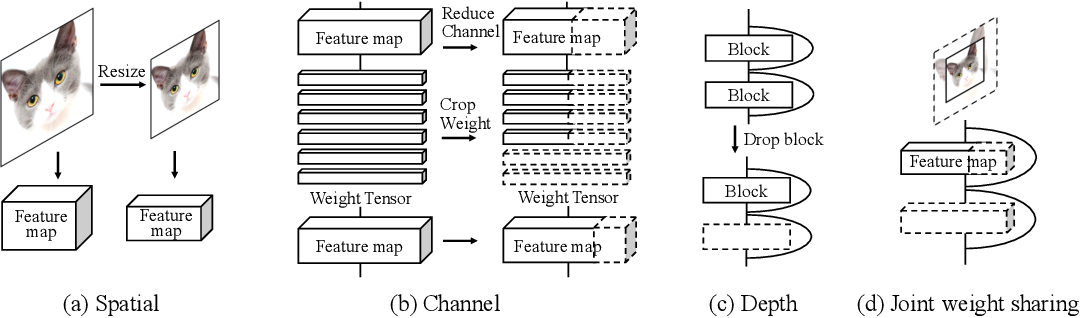 Figure 1 for Joint Multi-Dimension Pruning
