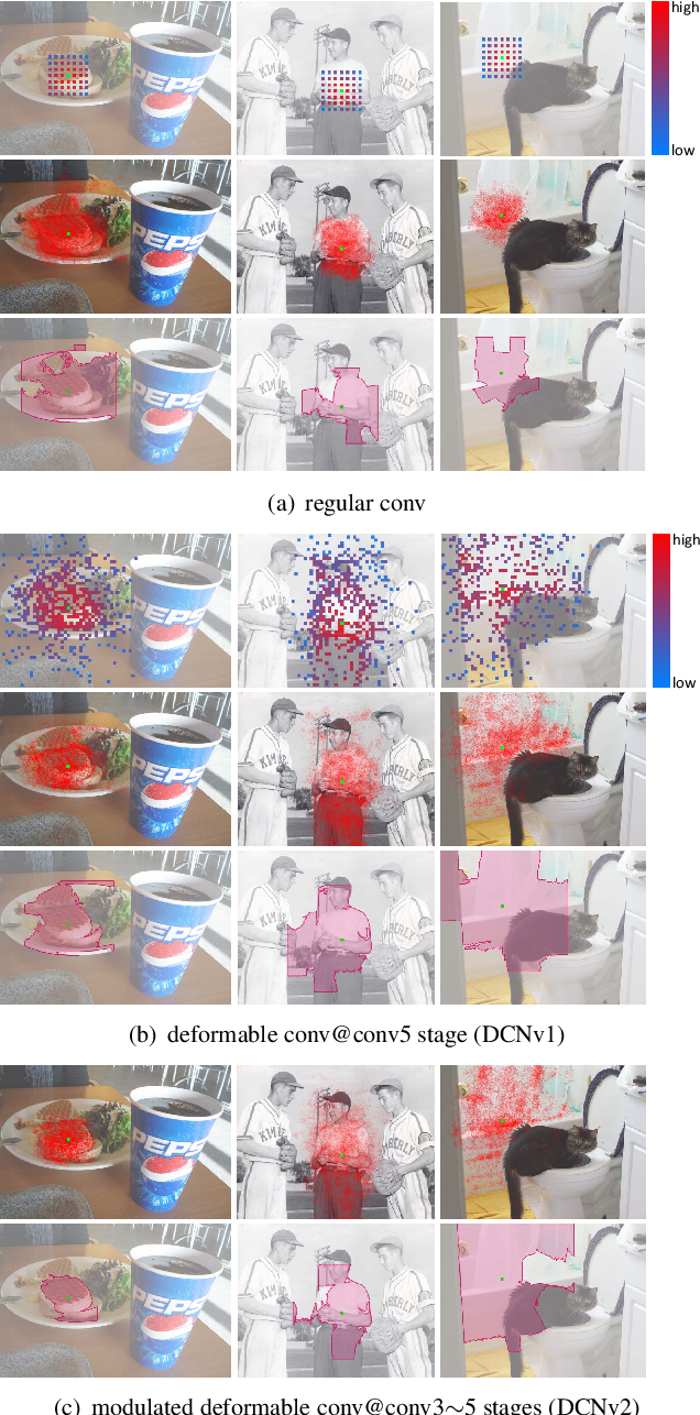 Figure 1 for Deformable ConvNets v2: More Deformable, Better Results