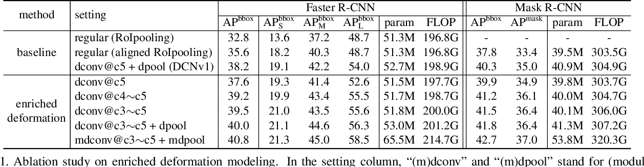 Figure 2 for Deformable ConvNets v2: More Deformable, Better Results