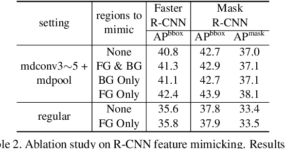 Figure 4 for Deformable ConvNets v2: More Deformable, Better Results