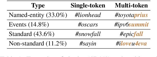 Figure 1 for Multi-task Pairwise Neural Ranking for Hashtag Segmentation